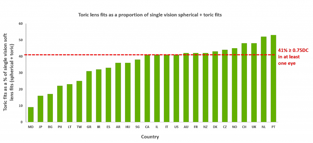 Figure 1: Prescribing of toric lenses as a proportion of single vision spherical lenses  (adapted from Morgan P et al. International contact lens prescribing 2017. CLS Jan 2018)