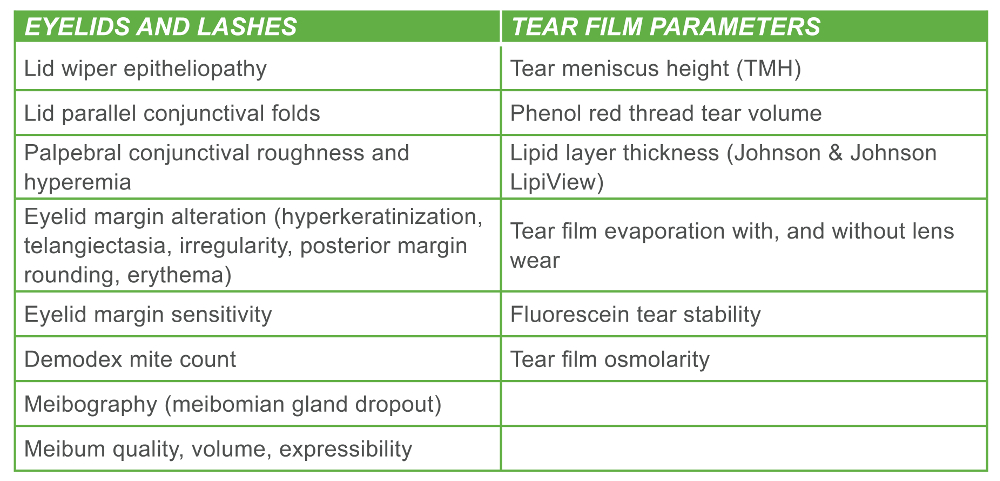 Table 1: Summary of clinical tests for eyelid margins and tear film parameters
