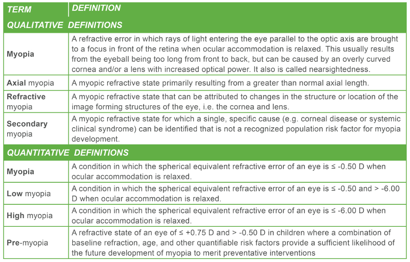 Table 1: Summary of Proposed General and Quantitative Thresholds for Myopia